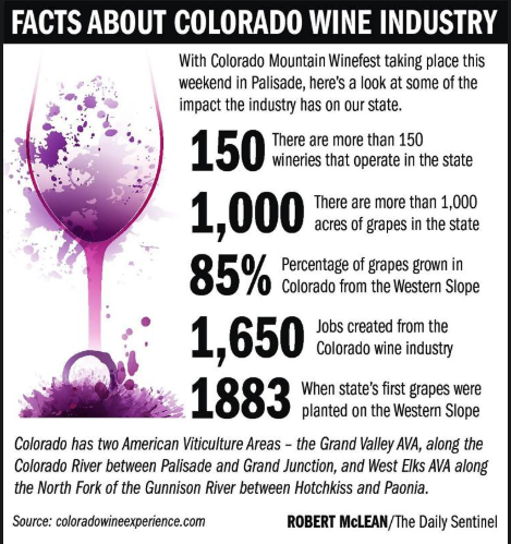 DS FactsAboutColoWineIndustry